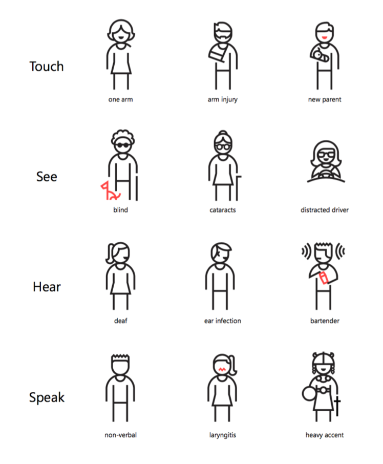 UIt de Inclusive Design Toolkit van Microsoft